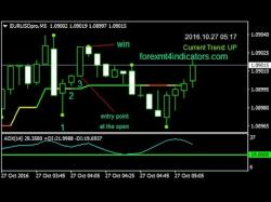 Binary Option Tutorials - HighLow Binary Strategy 3 Bars High Or Low Binary Options T