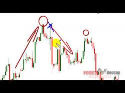 Binary Option Tutorials - forex trendy How To Draw Trendlines Correctly Pa