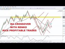Binary Option Tutorials - forex renko Forex Strategy Moving Average Cross