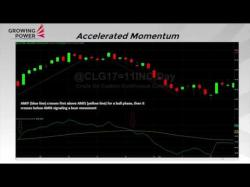 Binary Option Tutorials - trading momentum Accelerated Momentum