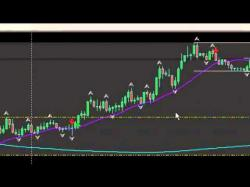 Binary Option Tutorials - Binary Dealer Strategy strategy   ma's vs fractals