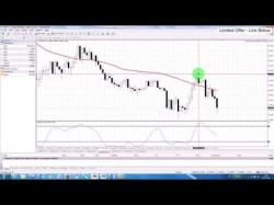 Binary Option Tutorials - forex trades Forex Trading: Simple Strategy AUDU