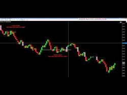 Binary Option Tutorials - uTrader Strategy How Many Ticks Could You Make? by V