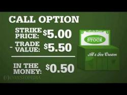 Binary Option Tutorials - Capital Option Video Course Investopedia Video: In The Money Op
