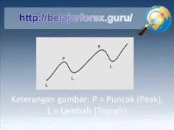 Binary Option Tutorials - trading cara Belajar Cara Membuat Trendline Untu