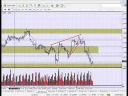 Binary Option Tutorials - trading gbpusd Forex Trading : GBPUSD Trade Break-