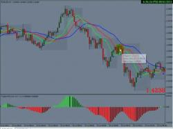 Binary Option Tutorials - forex automated AIMS Stress Free Forex Trading