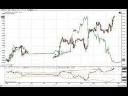 Binary Option Tutorials - trading negative Spread Trading Negative Correlated