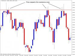 Binary Option Tutorials - OptionFair Video Course Technical Analysis - Support and Re