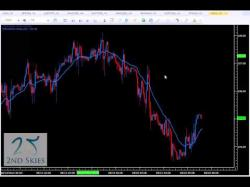 Binary Option Tutorials - Core Liquidity Markets Video Course Liquidity, Price Action and Trading