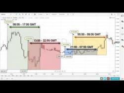 Binary Option Tutorials - binary options lesson How to trade binary options   Lesso