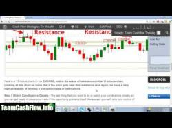 Binary Option Tutorials - Bloombex Options Strategy Simple Binary Options Trading Strat