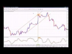 Binary Option Tutorials - Binary Royal Strategy How to use the RVI (Relative Vigor