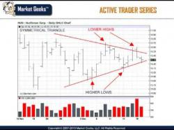 Binary Option Tutorials - trading chart Do You Trade Breakouts ? l Trade Ch