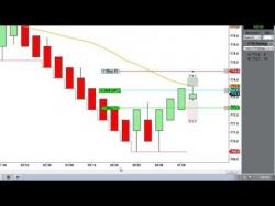Binary Option Tutorials - forex renko FOREX Mean Renko Bars V3
