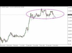 Binary Option Tutorials - forex forecast USD/JPY Forecast for the week of De