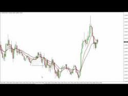 Binary Option Tutorials - TrendOption Strategy Moving Average Crossover Systems